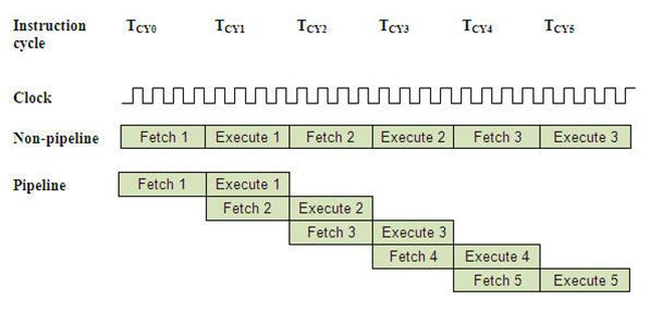 أجزاء الميكروكونترولر والمصطلحات الأساسية: 510
