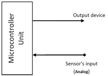 سجل واحجز على الإنترنت دورة ميكروكونترولر PIC هاردوير وبرمجة بلغة السى مع المترجم ميكروسى والأنظمة المدمجة   520