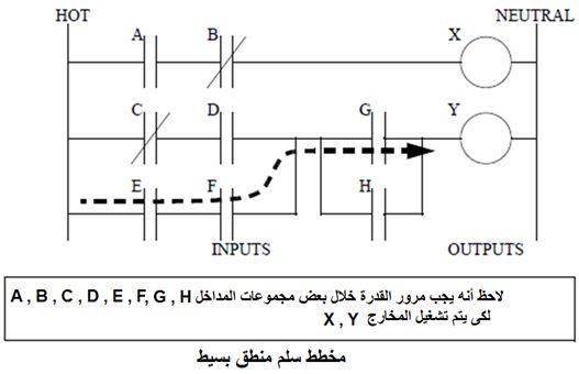أتمتة أنظمة التصنيع باستخدام المتحكمات المنطقية القابلة للبرمجة - الدرس الأول 522