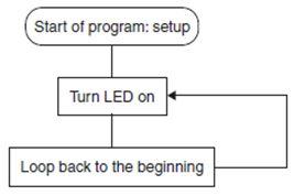 مدخلك الشخصى إلى الميكروكونترولر Your Personal Introductory Course :The PIC Microcontroller  525