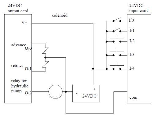 أتمتة أنظمة التصنيع باستخدام المتحكمات المنطقية القابلة للبرمجة  الدرس الثانى  أجهزة المتحكم PLC HARDWARE 526