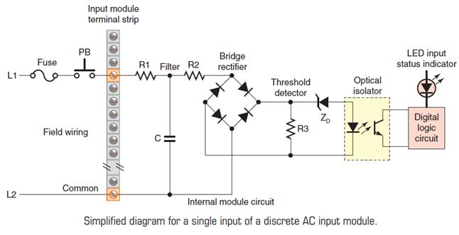 أتمتة أنظمة التصنيع باستخدام المتحكمات المنطقية القابلة للبرمجة  الدرس الثانى  أجهزة المتحكم PLC HARDWARE 527