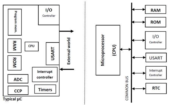 سجل واحجز على الإنترنت دورة ميكروكونترولر PIC هاردوير وبرمجة بلغة السى مع المترجم ميكروسى والأنظمة المدمجة   621