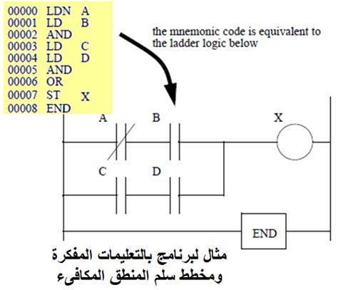 أتمتة أنظمة التصنيع باستخدام المتحكمات المنطقية القابلة للبرمجة - الدرس الأول 623