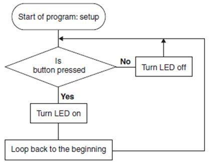 مدخلك الشخصى إلى الميكروكونترولر Your Personal Introductory Course :The PIC Microcontroller  626