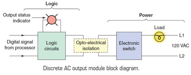 أتمتة أنظمة التصنيع باستخدام المتحكمات المنطقية القابلة للبرمجة  الدرس الثانى  أجهزة المتحكم PLC HARDWARE 627