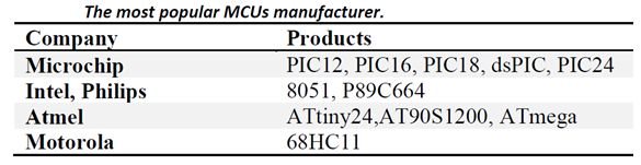 سجل واحجز على الإنترنت دورة ميكروكونترولر PIC هاردوير وبرمجة بلغة السى مع المترجم ميكروسى والأنظمة المدمجة   718