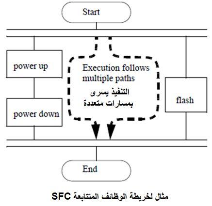 أتمتة أنظمة التصنيع باستخدام المتحكمات المنطقية القابلة للبرمجة - الدرس الأول 720