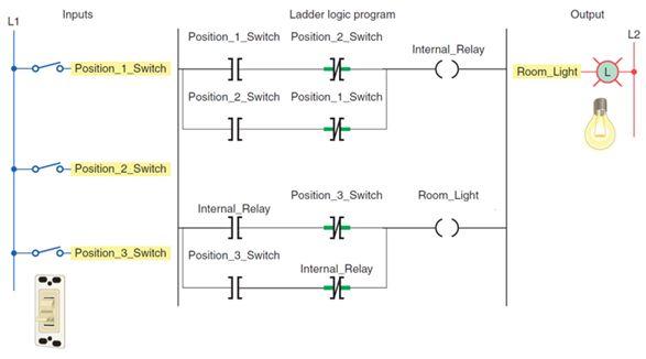 أتمتة أنظمة التصنيع باستخدام المتحكمات المنطقية القابلة للبرمجة - الدرس الأول 722