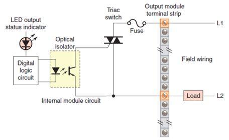 أتمتة أنظمة التصنيع باستخدام المتحكمات المنطقية القابلة للبرمجة  الدرس الثانى  أجهزة المتحكم PLC HARDWARE 724
