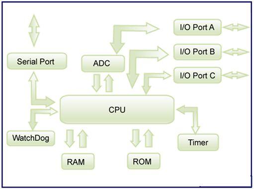سجل واحجز على الإنترنت دورة ميكروكونترولر PIC هاردوير وبرمجة بلغة السى مع المترجم ميكروسى والأنظمة المدمجة   815