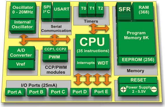 سجل واحجز على الإنترنت دورة ميكروكونترولر PIC هاردوير وبرمجة بلغة السى مع المترجم ميكروسى والأنظمة المدمجة   915