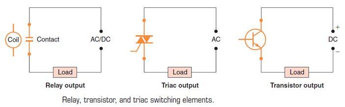 أتمتة أنظمة التصنيع باستخدام المتحكمات المنطقية القابلة للبرمجة  الدرس الثانى  أجهزة المتحكم PLC HARDWARE 921