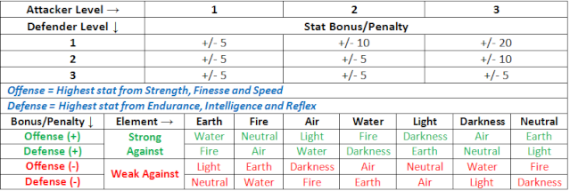 Elemental Chart Elemen15