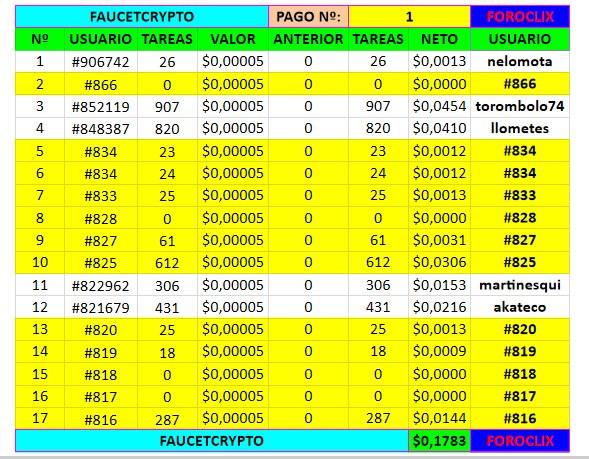 [PAGANDO] FAUCETCRYPTO - faucetcrypto.com - FAUCET - PTC ADS - SHORTLINKS - Refback 80% [PAGO REC Nº 3] - Página 2 110