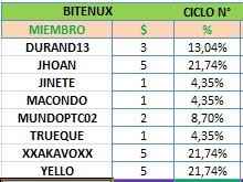 [CERRADA] BITENUX - bitenux.com - Refback 80% - 1.05% X 100 HORAS - Min 20$ Bitenu10