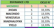 [PRECAUCION] BSFINANCE LTD bsfinance.biz  2.1% DAILY FOR 20 DAYS Min 10$ RCB 80% [POSIBLE SCAM] - Página 2 Bsfina10