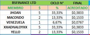 [PRECAUCION] BSFINANCE LTD bsfinance.biz  2.1% DAILY FOR 20 DAYS Min 10$ RCB 80% [POSIBLE SCAM] - Página 3 Bsfinc10