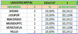 [PAGANDO] LAGOONCAPITAL - lagooncapital.biz - Refback 80% - 1.35% X 80 HORAS - Min 10$  C110