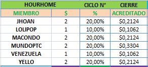 HOURHOME - hourhome.biz - Refback 80% - 1.08% X 96 HORAS - Entrada 10$ <<< OFERTA FORO13 >>> Cierre10