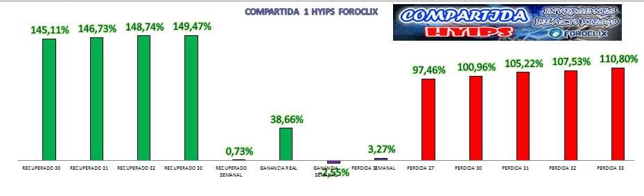 [COMPLETA] HYIPS (Varias) - Inversión Compartida  - Página 5 Grafic10