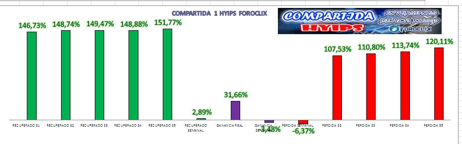 [COMPLETA] HYIPS (Varias) - Inversión Compartida  - Página 5 Grafic11