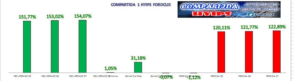 [COMPLETA] HYIPS (Varias) - Inversión Compartida  - Página 5 Grafic13