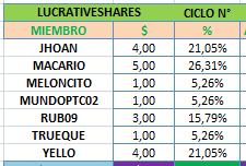 [PAGANDO] LUCRATIVESHARES - lucrativeshares.com - Refback 80% - 0.4% X 11 DIAS - PRINCIPAL AL FINAL - MIN 15$ Shares12