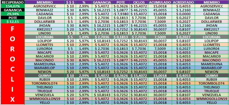 [COMPLETA] HYIPS (Varias) - Inversión Compartida  - Página 5 Tabla114