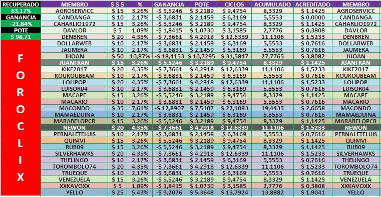[COMPLETA] HYIPS (Varias) - Inversión Compartida PARTE 2 - Página 4 Tabla115