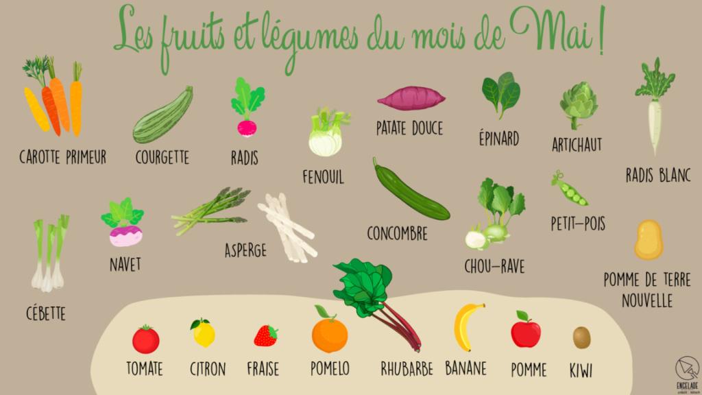 Défi de Mai : les fruits et légumes de saison Fruits10