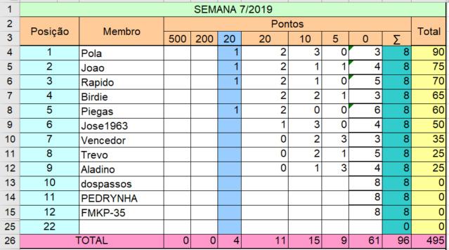 liga - Liga Pontaria Certa - Semana 07/2019 Semana31