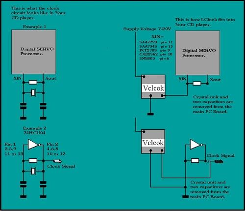 Module Reclocking pour DAC S-l16010