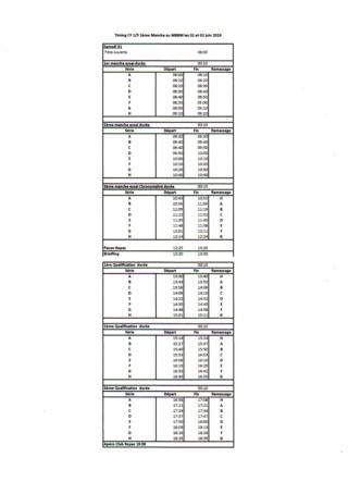 3 éme Manches du CF 1/5 au MBBM séries et timing  Img16711