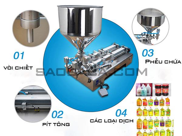 Máy nghiền bột siêu mịn trong chế biến nông sản May-ch10