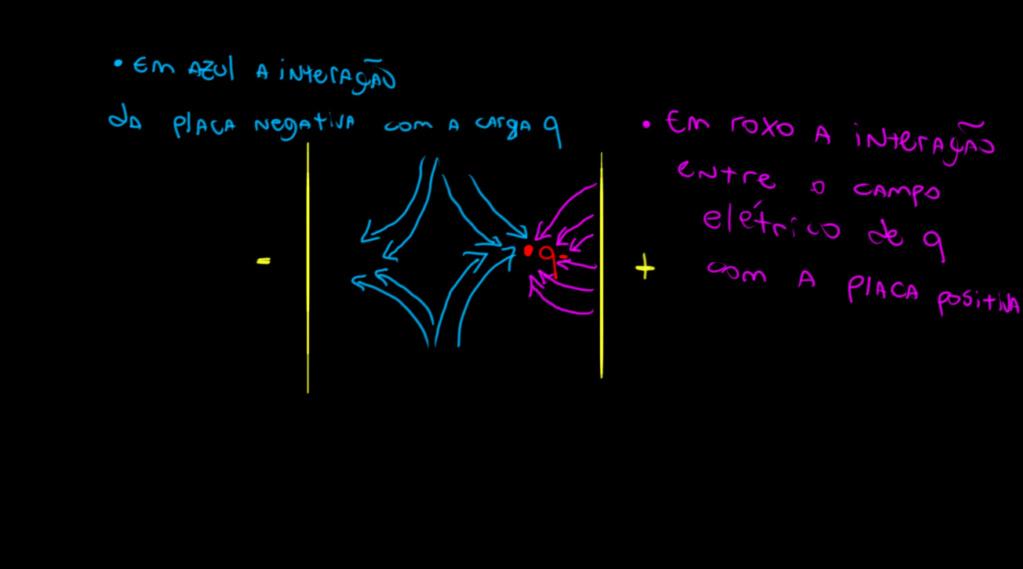 Dúvida sobre campo elétrica entre duas placas Carga_10