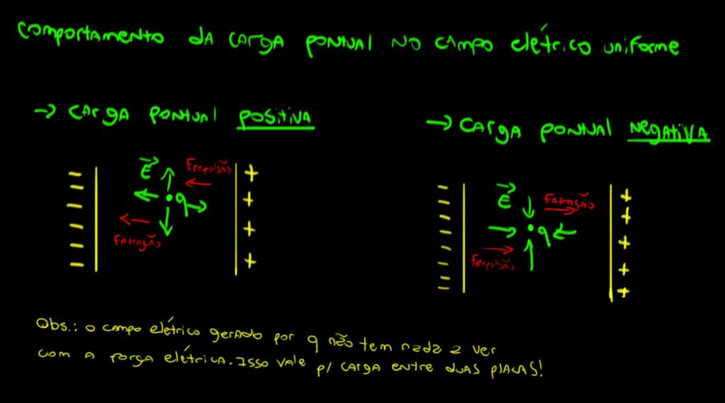 Dúvida sobre campo elétrica entre duas placas Compor10