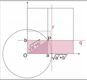 UFMG, Plano cartesiano Fig110