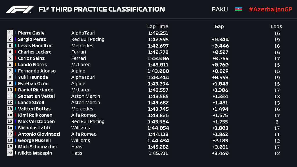 Briefing - Debriefing GP F1 2021 - Page 6 E3hfls10