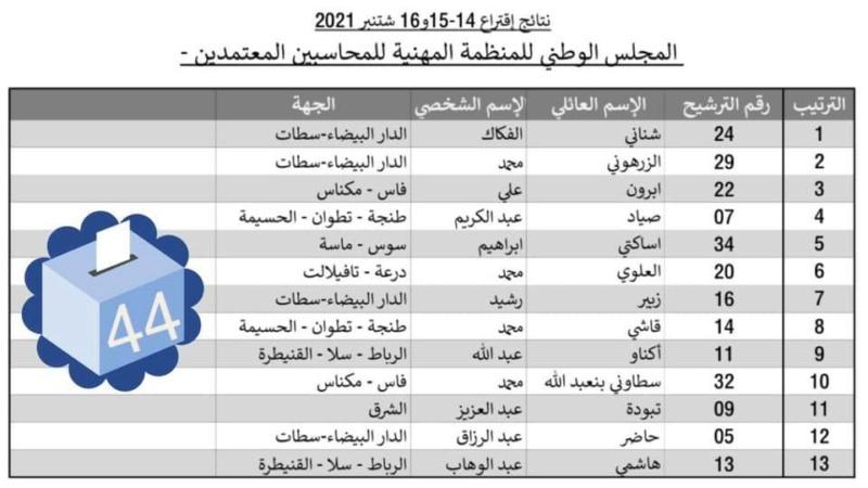 نتائج اقتراع 14-15-16 شتنبر 2021 لانتخاب أعضاء المجلس الوطني للمنظمة المهنية للمحاسبين المعتمدين Ocpa11