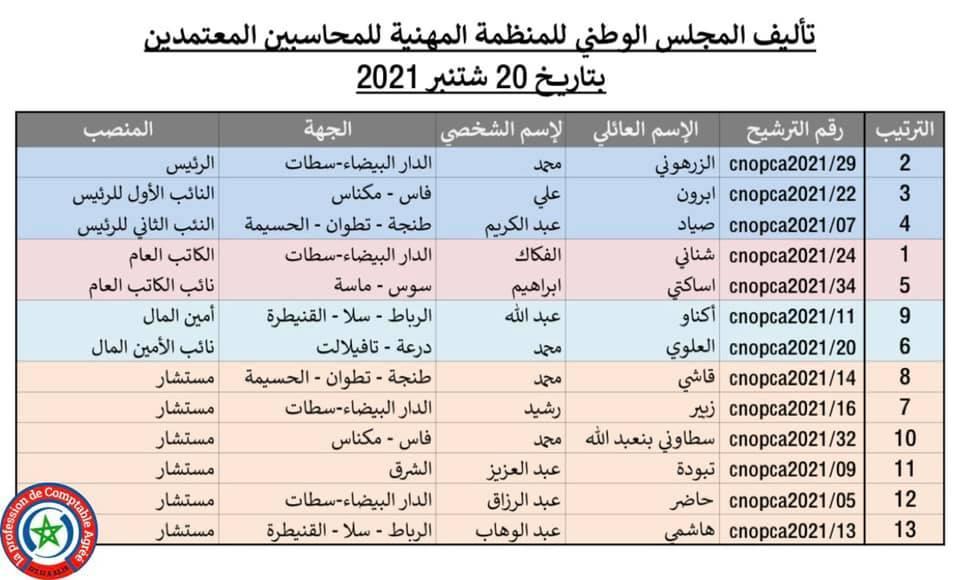 نتائج اقتراع 14-15-16 شتنبر 2021 لانتخاب أعضاء المجلس الوطني للمنظمة المهنية للمحاسبين المعتمدين Pp10