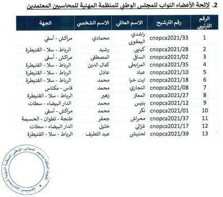 نتائج اقتراع 14-15-16 شتنبر 2021 لانتخاب أعضاء المجلس الوطني للمنظمة المهنية للمحاسبين المعتمدين Sans_t11