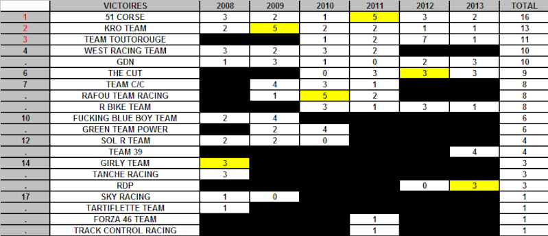 LA LEGENDE DU WCF Stats_12