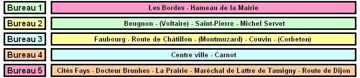 Mon analyse des résultats du premier tour des municipales + Montbard : Pourquoi la gauche a perdu les élections (Bien Public)   Les_bu10