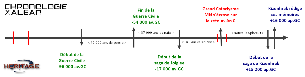 [Projet] Réédition de BIONICLE Héritage : Civilisation Xalean Chrono12