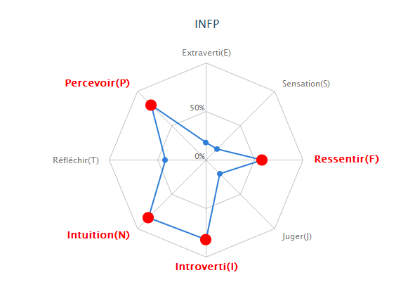 Test MBTI avec diagramme Graphi10
