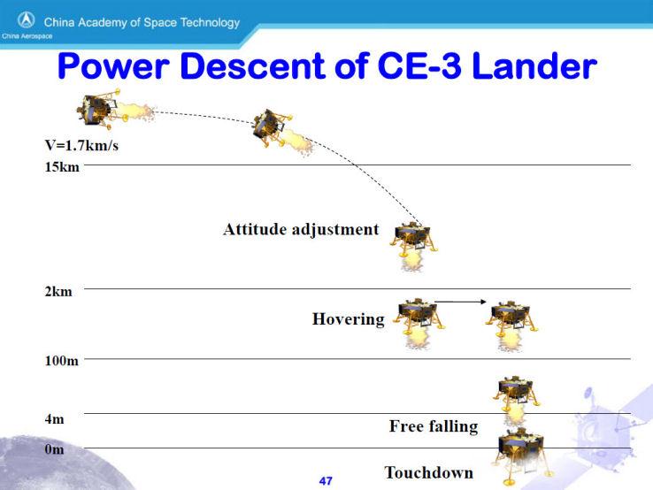 [Mission] Sonde Lunaire CE-3 (Alunissage & Rover) Rover_10
