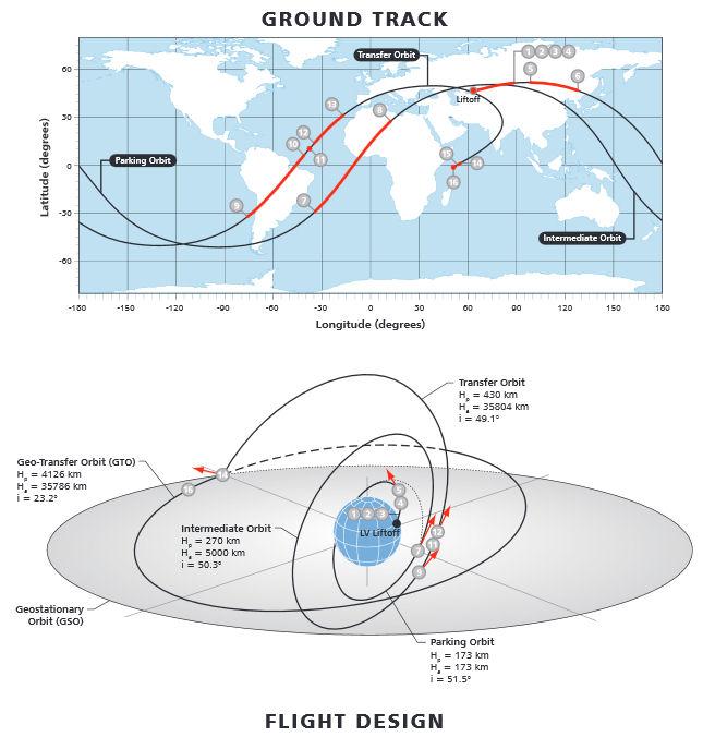 Lancement Proton-M / Sirius-FM6 - 25 octobre 2013 Sirius10