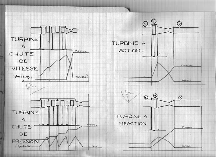 LES DIFFÉRENTES TURBINES UTILISÉES DANS LA PROPULSION NAVALE Turbin10
