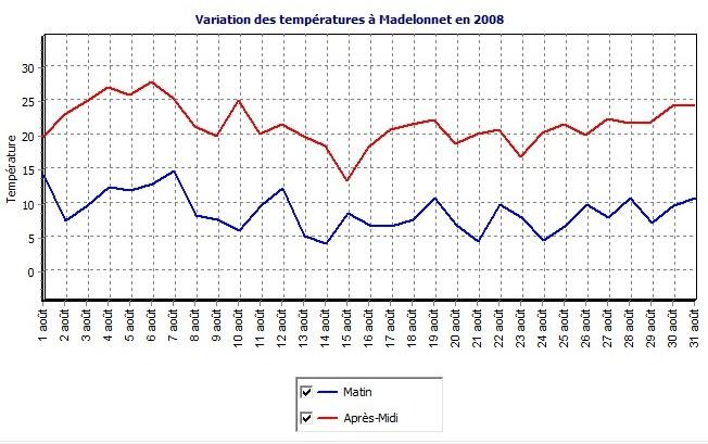 Le temps à Madelonnet du mois d'Août 2008 - Page 4 Courbe10